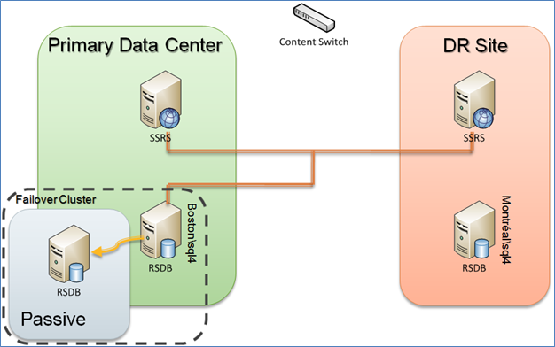 Sql server reporting services disaster recovery case study for Data center setup